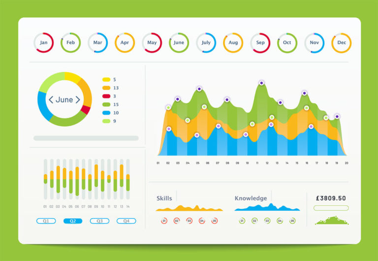Lime Vine e-learning and workforce training measurement dashboard
